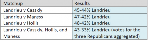 """PPP poll results, """"registered"""" voters"""