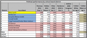 Electoral performance of EBR School Board Districts